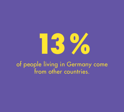 13 percent of people living in Germany come from other countries